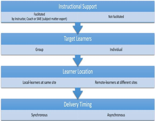 Instructional_Strategies